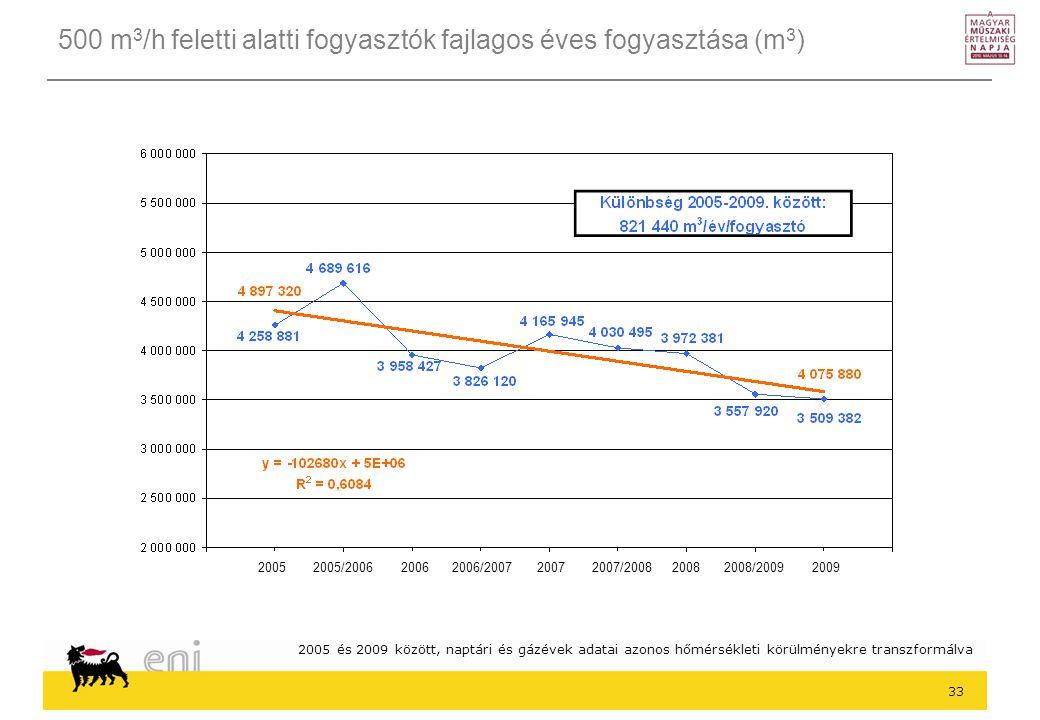 33 500 m 3 /h feletti alatti fogyasztók fajlagos éves fogyasztása (m 3 ) 2005 és 2009 között, naptári és gázévek adatai azonos hőmérsékleti körülményekre transzformálva 2005 2005/2006 2006 2006/2007 2007 2007/2008 2008 2008/2009 2009