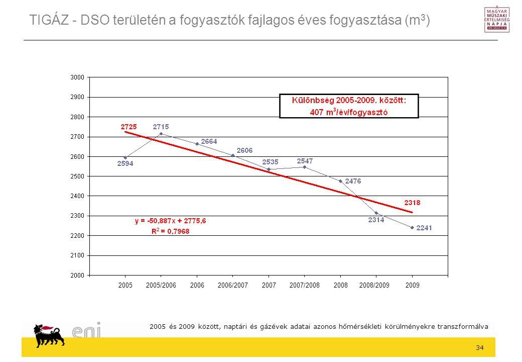 34 TIGÁZ - DSO területén a fogyasztók fajlagos éves fogyasztása (m 3 ) 2005 és 2009 között, naptári és gázévek adatai azonos hőmérsékleti körülményekre transzformálva 2005 2005/2006 2006 2006/2007 2007 2007/2008 2008 2008/2009 2009