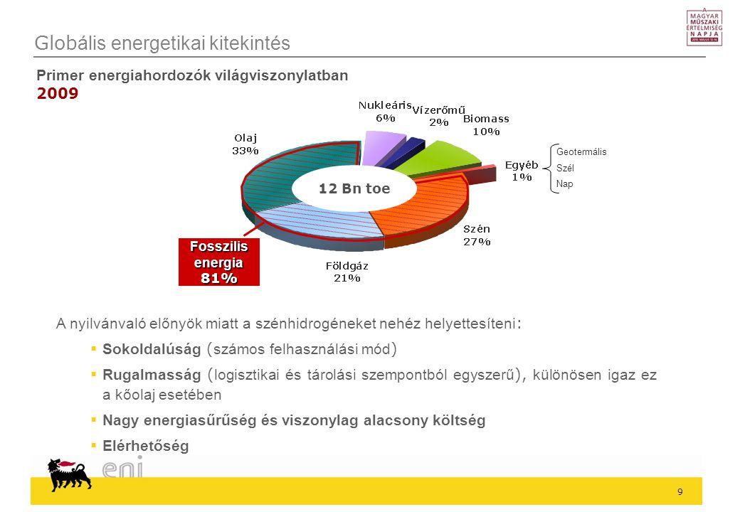 9 Glob ális energetikai kitekintés Primer energiahordozók világviszonylatban 2009 Geotermális Szél Nap Fosszilis energia 81% 12 Bn toe A nyilvánvaló előnyök miatt a szénhidrogéneket nehéz helyettesíteni :  Sokoldalúság ( számos felhasználási mód )  Rugalmasság ( logisztikai és tárolási szempontból egyszerű ), különösen igaz ez a kőolaj esetében  Nagy energiasűrűség és viszonylag alacsony költség  Elérhetőség