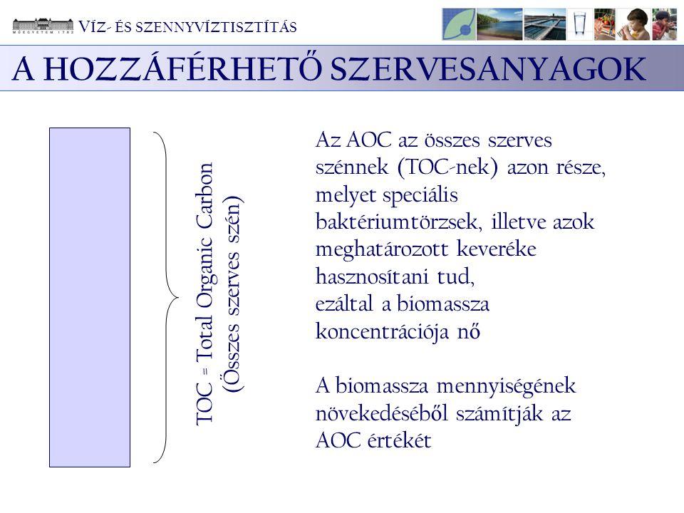A HOZZÁFÉRHET Ő SZERVESANYAGOK TOC = Total Organic Carbon (Összes szerves szén) Az AOC az összes szerves szénnek (TOC-nek) azon része, melyet speciális baktériumtörzsek, illetve azok meghatározott keveréke hasznosítani tud, ezáltal a biomassza koncentrációja n ő A biomassza mennyiségének növekedéséb ő l számítják az AOC értékét V ÍZ- ÉS SZENNYVÍZTISZTÍTÁS