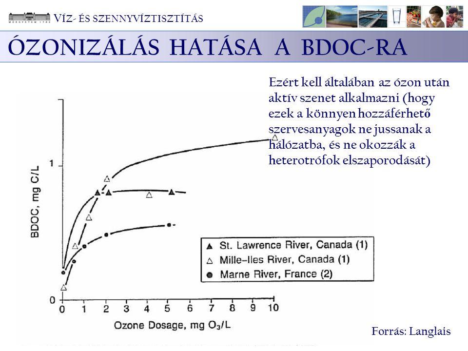 ÓZONIZÁLÁS HATÁSA A BDOC-RA Forrás: Langlais Ezért kell általában az ózon után aktív szenet alkalmazni (hogy ezek a könnyen hozzáférhet ő szervesanyagok ne jussanak a hálózatba, és ne okozzák a heterotrófok elszaporodását) V ÍZ- ÉS SZENNYVÍZTISZTÍTÁS