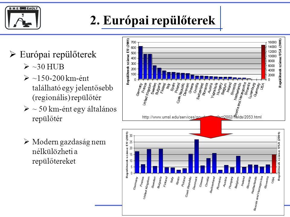 2. Európai repülőterek Rohács Dániel  Európai repülőterek  ~30 HUB  ~150-200 km-ént található egy jelentősebb (regionális) repülőtér  ~ 50 km-ént