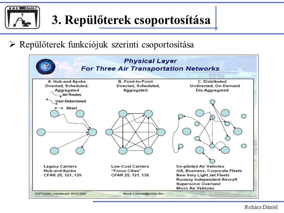 3. Repülőterek csoportosítása Rohács Dániel  Repülőterek funkciójuk szerinti csoportosítása