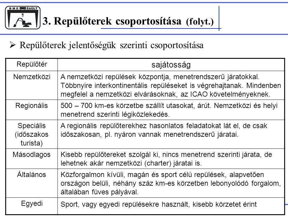 3. Repülőterek csoportosítása (folyt.) Rohács Dániel  Repülőterek jelentőségük szerinti csoportosítása Repülőtér sajátosság NemzetköziA nemzetközi re