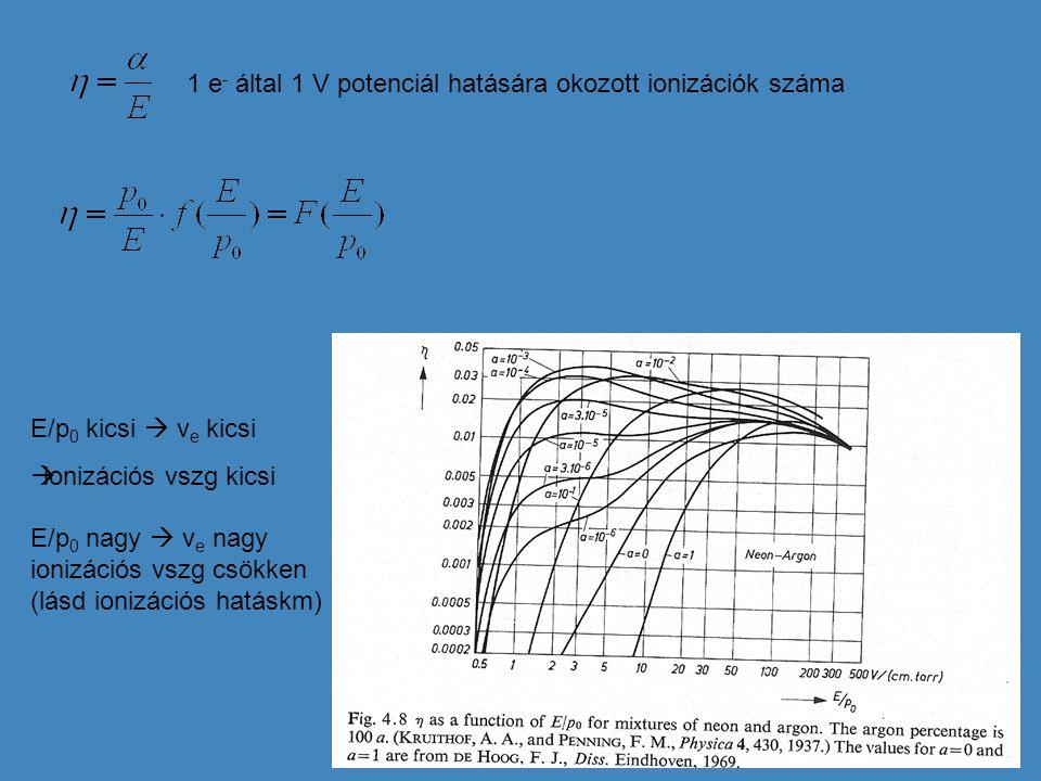 1 e - által 1 V potenciál hatására okozott ionizációk száma E/p 0 kicsi  v e kicsi  ionizációs vszg kicsi E/p 0 nagy  v e nagy ionizációs vszg csök