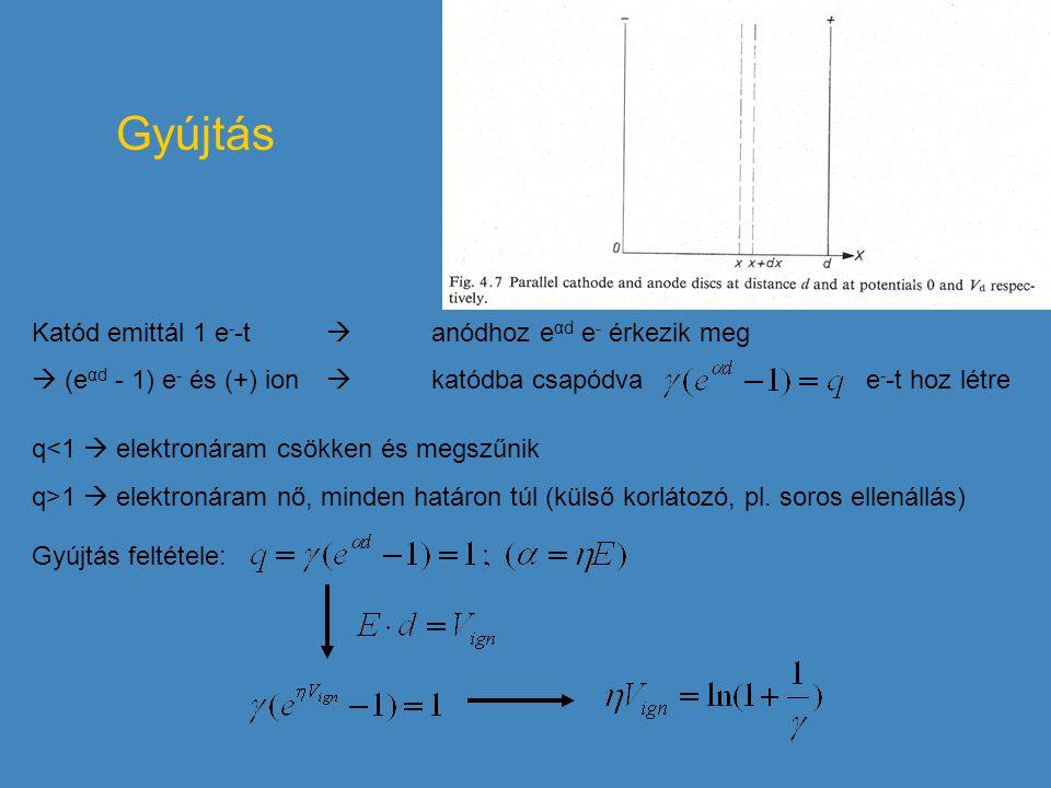 Gyújtás Katód emittál 1 e - -t  anódhoz e αd e - érkezik meg  (e αd - 1) e - és (+) ion  katódba csapódva e - -t hoz létre q<1  elektronáram csökk