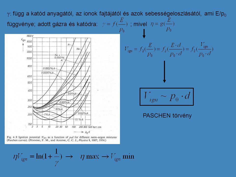 γ: függ a katód anyagától, az ionok fajtájától és azok sebességeloszlásától, ami E/p 0 függvénye; adott gázra és katódra: ; mivel PASCHEN törvény