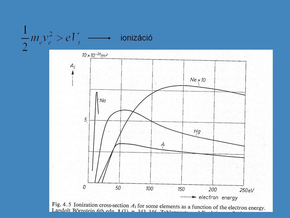"""Szabad elektront létrehozó és eltüntető folyamatok  Egy atom és egy megfelelően nagy kinetikai energiájú elektron ütközése  Katód elektron emissziója  Atomok ütközése  Fotoeffektus (gáz atomjai, fal / elektródák)  """"A atom és metastabil állapotban lévő """"B atom ütközése (a metastabil állapot energiája kicsit nagyobb, mint az """"A atom ionizációs energiája)  Penning-effektus (pl.: higany – argon, argon – neon)  Rekombináció pozitív ionnal (  atom)  Rekombináció atommal (  negatív ion)  Anódba csapódás"""