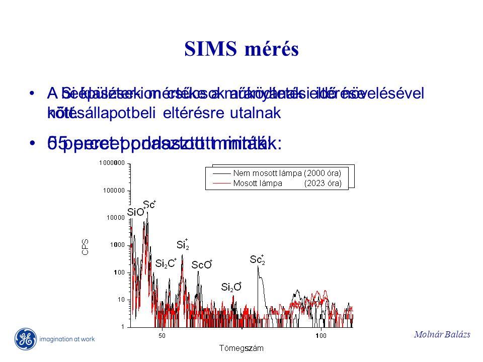 Molnár Balázs SIMS mérés 0 percet porlasztott minták:55 percet porlasztott minták: A beépülések mértéke a működtetési idő növelésével nőtt.