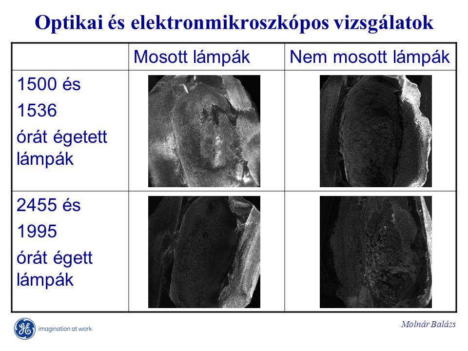 Molnár Balázs Optikai és elektronmikroszkópos vizsgálatok Mosott lámpákNem mosott lámpák 1500 és 1536 órát égetett lámpák 2455 és 1995 órát égett lámpák