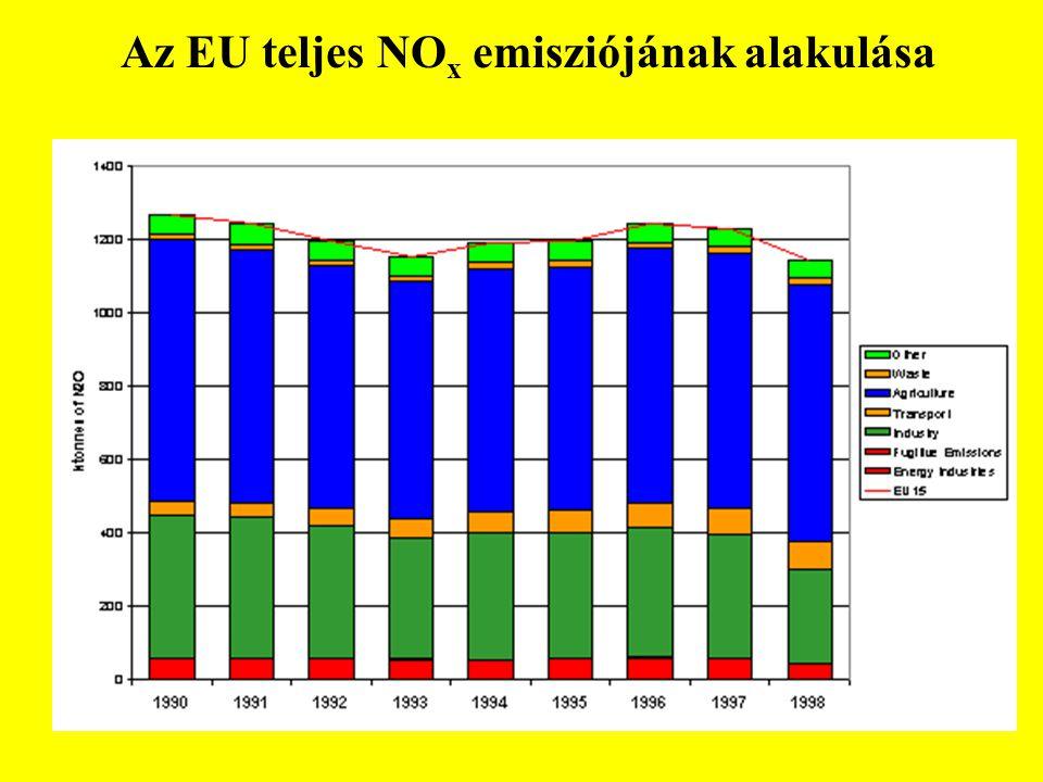Az EU teljes NO x emisziójának alakulása