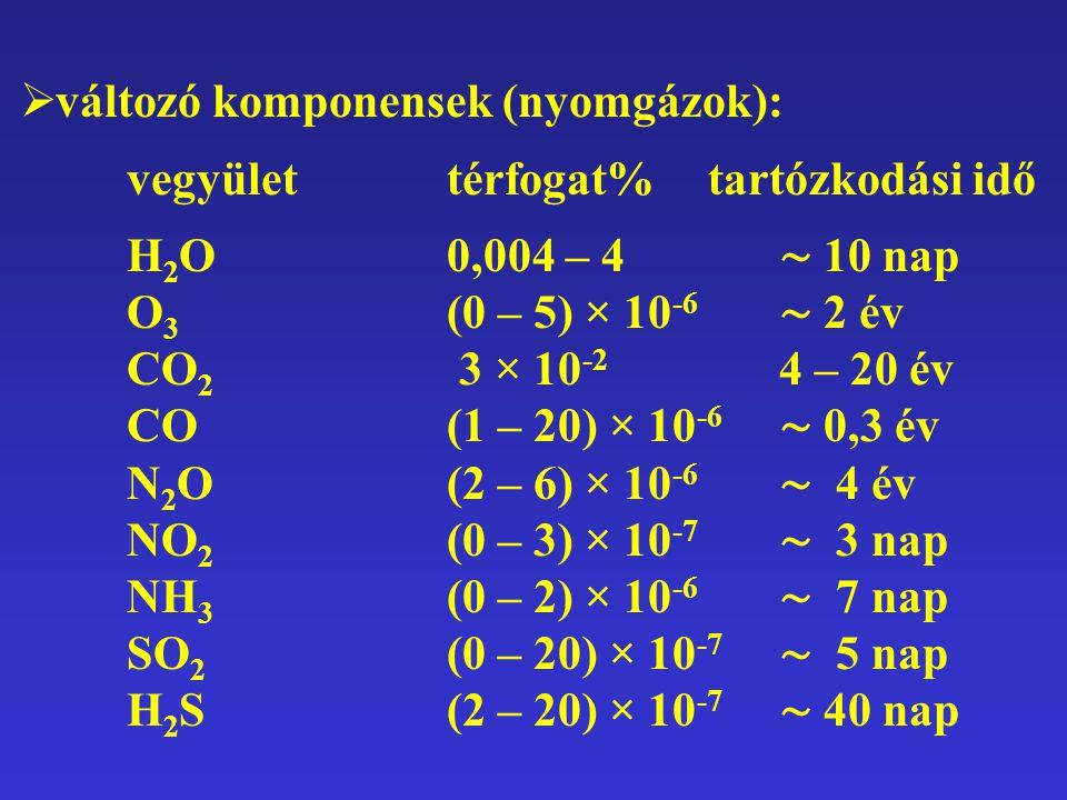  változó komponensek (nyomgázok): vegyülettérfogat% tartózkodási idő H 2 O0,004 – 4 ∼ 10 nap O 3 (0 – 5) × 10 -6 ∼ 2 év CO 2 3 × 10 -2 4 – 20 év CO (1 – 20) × 10 -6 ∼ 0,3 év N 2 O (2 – 6) × 10 -6 ∼ 4 év NO 2 (0 – 3) × 10 -7 ∼ 3 nap NH 3 (0 – 2) × 10 -6 ∼ 7 nap SO 2 (0 – 20) × 10 -7 ∼ 5 nap H 2 S(2 – 20) × 10 -7 ∼ 40 nap