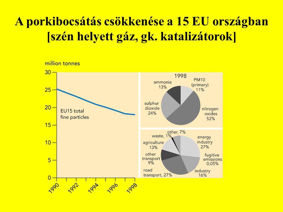 A porkibocsátás csökkenése a 15 EU országban [szén helyett gáz, gk. katalizátorok]