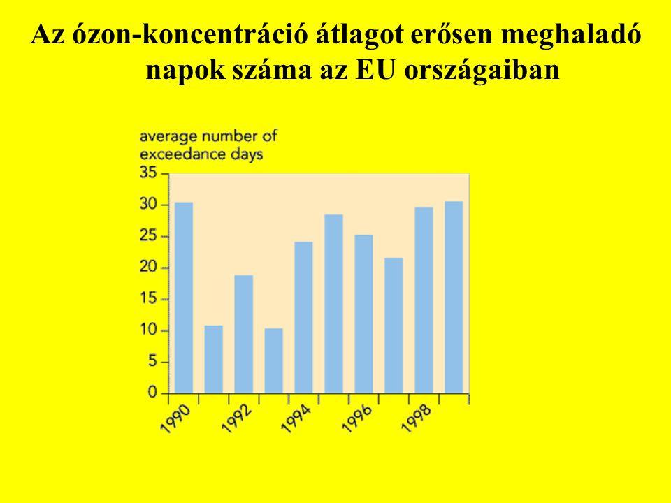 Az ózon-koncentráció átlagot erősen meghaladó napok száma az EU országaiban