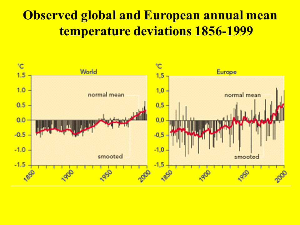 Observed global and European annual mean temperature deviations 1856-1999