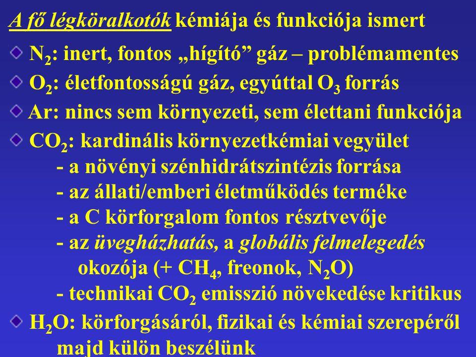 """A fő légköralkotók kémiája és funkciója ismert N 2 : inert, fontos """"hígító gáz – problémamentes O 2 : életfontosságú gáz, egyúttal O 3 forrás Ar: nincs sem környezeti, sem élettani funkciója CO 2 : kardinális környezetkémiai vegyület - a növényi szénhidrátszintézis forrása - az állati/emberi életműködés terméke - a C körforgalom fontos résztvevője - az üvegházhatás, a globális felmelegedés okozója (+ CH 4, freonok, N 2 O) - technikai CO 2 emisszió növekedése kritikus H 2 O: körforgásáról, fizikai és kémiai szerepéről majd külön beszélünk"""