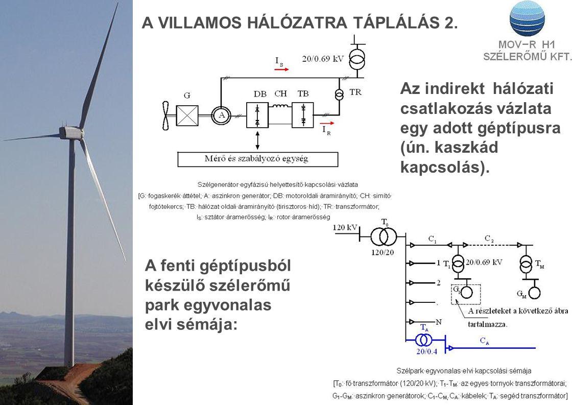 A VILLAMOS HÁLÓZATRA TÁPLÁLÁS 2. Az indirekt hálózati csatlakozás vázlata egy adott géptípusra (ún. kaszkád kapcsolás). A fenti géptípusból készülő sz