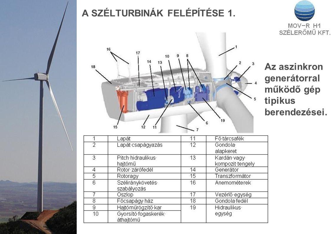 A SZÉLTURBINÁK FELÉPÍTÉSE 1. Az aszinkron generátorral működő gép tipikus berendezései.