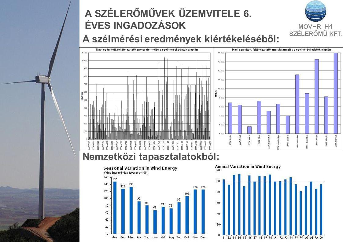 A SZÉLERŐMŰVEK ÜZEMVITELE 6. ÉVES INGADOZÁSOK A szélmérési eredmények kiértékeléséből: Nemzetközi tapasztalatokból: