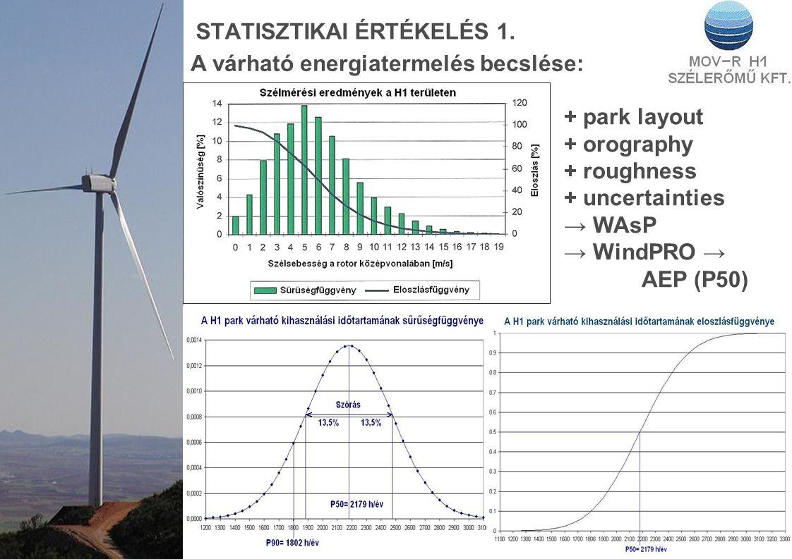 STATISZTIKAI ÉRTÉKELÉS 1. A várható energiatermelés becslése: + park layout + orography + roughness + uncertainties → WAsP → WindPRO → AEP (P50)