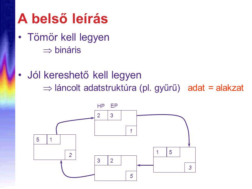A belső leírás Tömör kell legyen  bináris Jól kereshető kell legyen  láncolt adatstruktúra (pl. gyűrű) adat = alakzat 23 1 EP HP 15 3 32 5 51 2