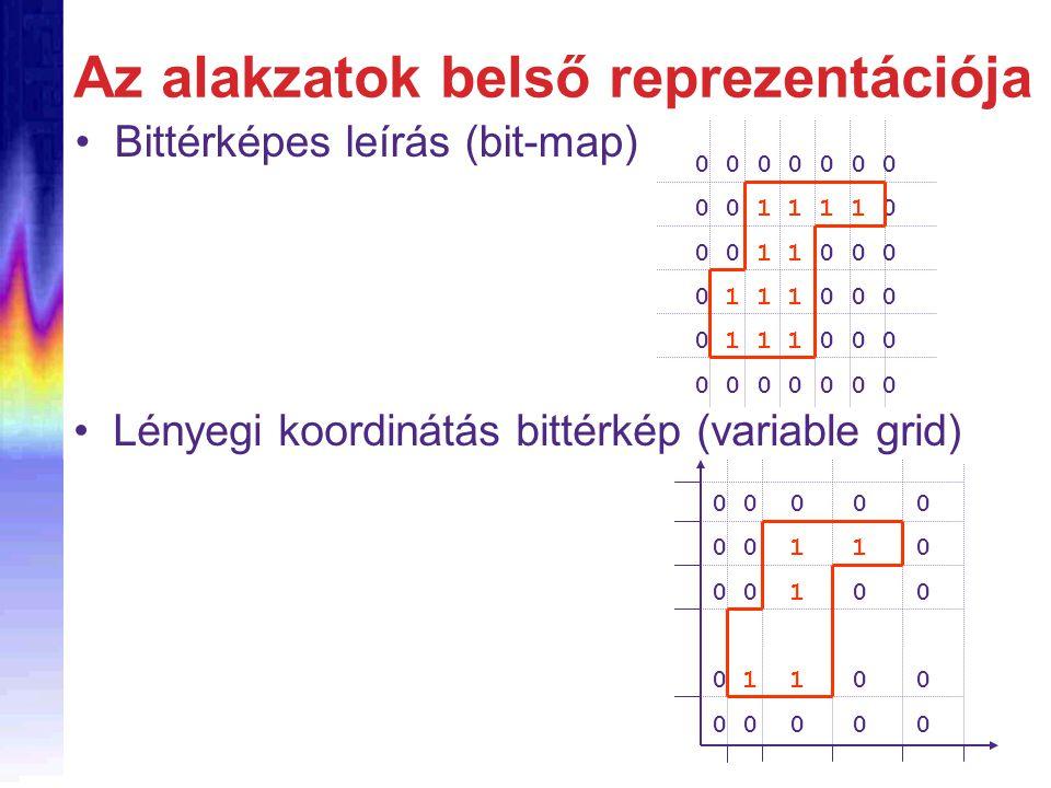 Az alakzatok belső reprezentációja Bittérképes leírás (bit-map) 0 0 0 0 0 0 0 0 0 1 1 1 1 0 0 0 1 1 0 0 0 0 1 1 1 0 0 0 0 0 0 0 0 0 0 0 0 0 0 0 0 0 1