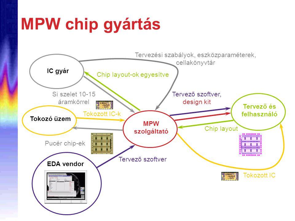 MPW chip gyártás MPW szolgáltató Tervező és felhasználó IC gyár Tokozó üzem EDA vendor Tervező szoftver Tervező szoftver, design kit Tervezési szabály