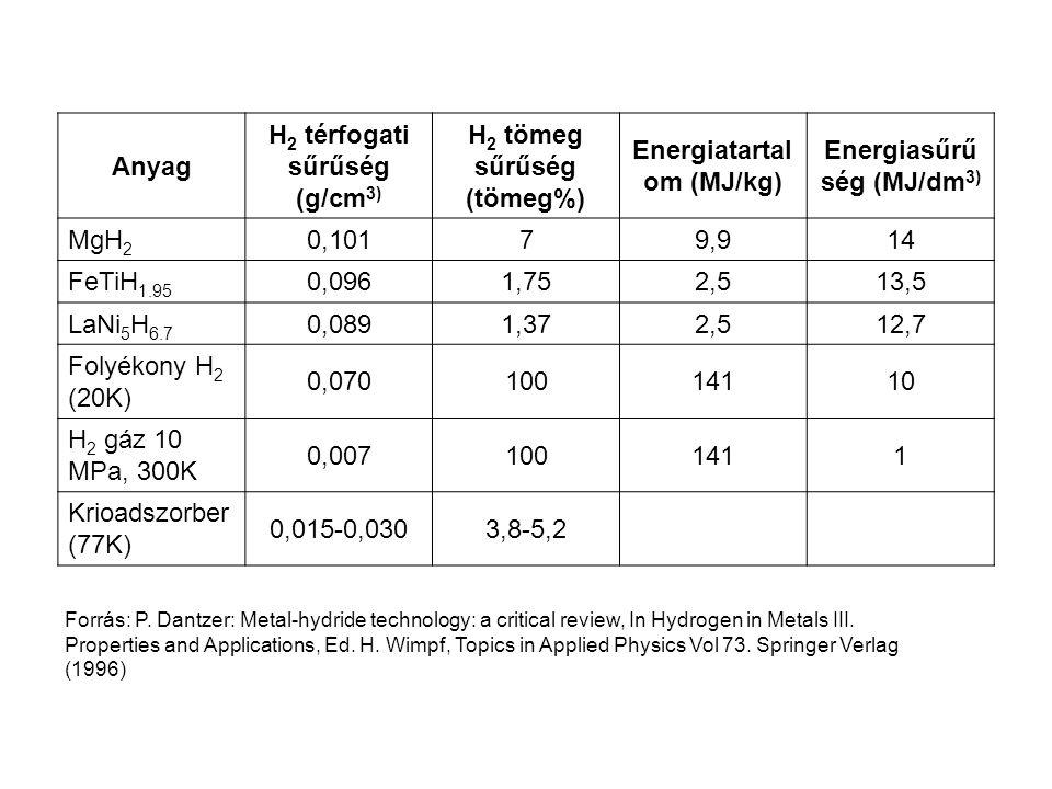 Anyag H 2 térfogati sűrűség (g/cm 3) H 2 tömeg sűrűség (tömeg%) Energiatartal om (MJ/kg) Energiasűrű ség (MJ/dm 3) MgH 2 0,10179,914 FeTiH 1.95 0,0961,752,513,5 LaNi 5 H 6.7 0,0891,372,512,7 Folyékony H 2 (20K) 0,07010014110 H 2 gáz 10 MPa, 300K 0,0071001411 Krioadszorber (77K) 0,015-0,0303,8-5,2 Forrás: P.