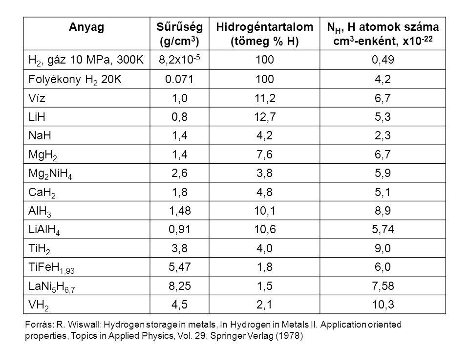 AnyagSűrűség (g/cm 3 ) Hidrogéntartalom (tömeg % H) N H, H atomok száma cm 3 -enként, x10 -22 H 2, gáz 10 MPa, 300K8,2x10 -5 1000,49 Folyékony H 2 20K0.0711004,2 Víz1,011,26,7 LiH0,812,75,3 NaH1,44,22,3 MgH 2 1,47,66,7 Mg 2 NiH 4 2,63,85,9 CaH 2 1,84,85,1 AlH 3 1,4810,18,9 LiAlH 4 0,9110,65,74 TiH 2 3,84,09,0 TiFeH 1,93 5,471,86,0 LaNi 5 H 6,7 8,251,57,58 VH 2 4,52,110,3 Forrás: R.