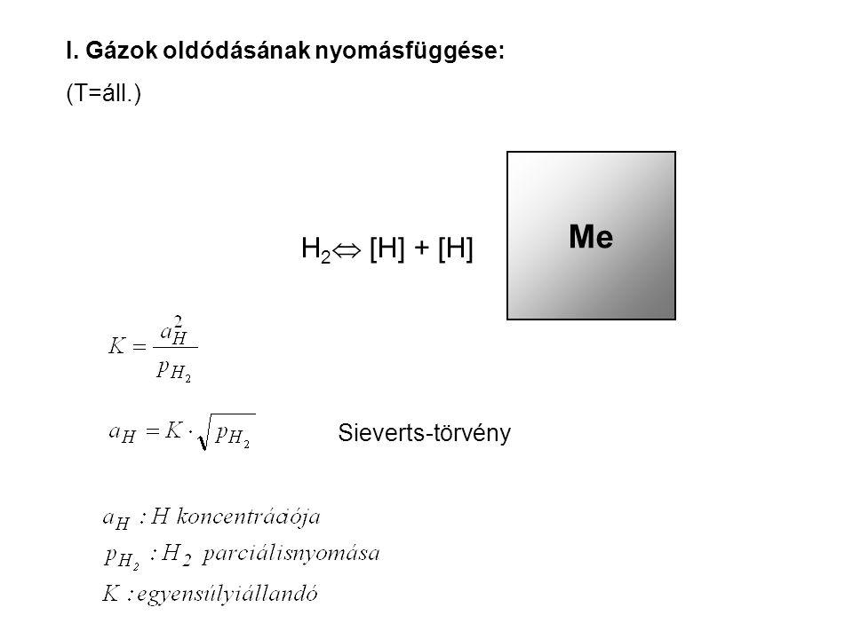 I. Gázok oldódásának nyomásfüggése: (T=áll.) Me H 2  [H] + [H] Sieverts-törvény