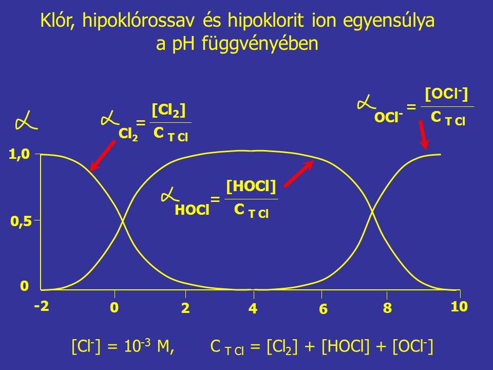 -2 2 0 0 4 10 8 6 0,5 1,0 Cl 2 = [Cl 2 ] C T Cl HOCl = [HOCl] C T Cl OCl - = [ OCl - ] C T Cl Klór, hipoklórossav és hipoklorit ion egyensúlya a pH függvényében [Cl - ] = 10 -3 M, C T Cl = [Cl 2 ] + [HOCl] + [OCl - ]