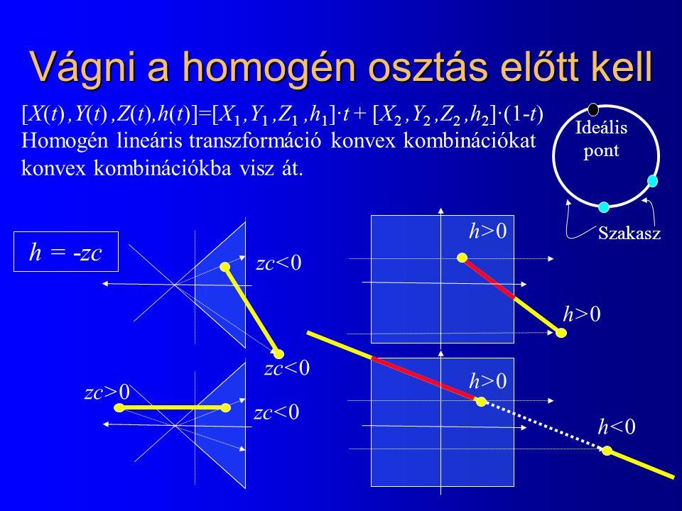 Vágni a homogén osztás előtt kell h = -zc h>0 h<0 zc<0 zc>0 [X(t),Y(t),Z(t),h(t)]=[X 1,Y 1,Z 1,h 1 ]·t + [X 2,Y 2,Z 2,h 2 ]·(1-t) Homogén lineáris transzformáció konvex kombinációkat konvex kombinációkba visz át.