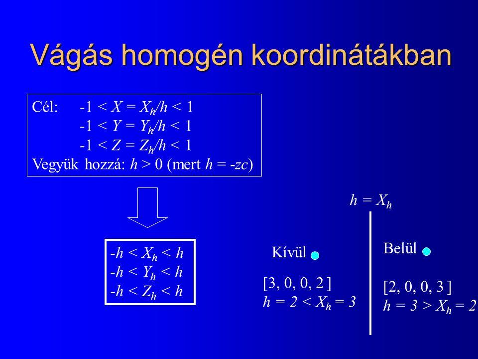 Vágás homogén koordinátákban Cél: -1 < X = X h /h < 1 -1 < Y = Y h /h < 1 -1 < Z = Z h /h < 1 Vegyük hozzá: h > 0 (mert h = -zc) -h < X h < h -h < Y h < h -h < Z h < h h = X h [3, 0, 0, 2 ] h = 2 < X h = 3 Kívül [2, 0, 0, 3 ] h = 3 > X h = 2 Belül