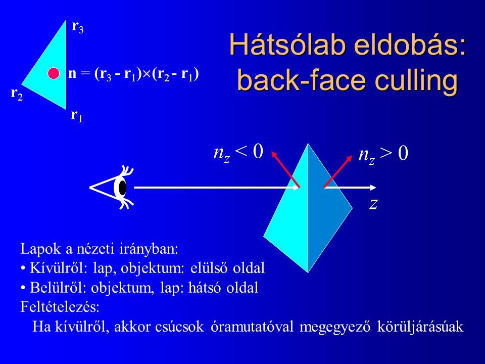 Hátsólab eldobás: back-face culling n z > 0 n z < 0 Lapok a nézeti irányban: Kívülről: lap, objektum: elülső oldal Belülről: objektum, lap: hátsó oldal Feltételezés: Ha kívülről, akkor csúcsok óramutatóval megegyező körüljárásúak r1r1 r3r3 r2r2 n = (r 3 - r 1 )  (r 2 - r 1 ) z
