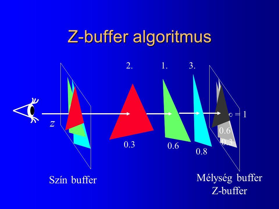 Z-buffer algoritmus  = 1 0.6 0.3 0.6 0.3 0.8 1.2.3. z Szín buffer Mélység buffer Z-buffer