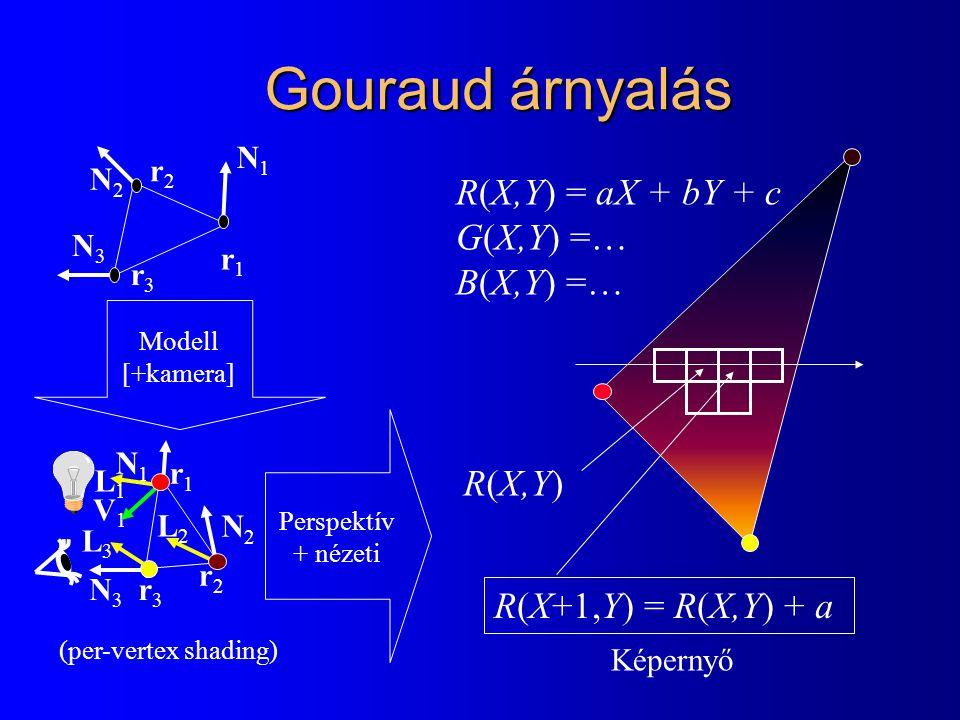 Gouraud árnyalás R(X,Y) = aX + bY + c G(X,Y) =… B(X,Y) =… R(X,Y) R(X+1,Y) = R(X,Y) + a N1N1 N2N2 N3N3 r3r3 r1r1 r2r2 N1N1 N2N2 N3N3 r3r3 r1r1 r2r2 Modell [+kamera] Perspektív + nézeti Képernyő (per-vertex shading) V1V1 L1L1 L2L2 L3L3