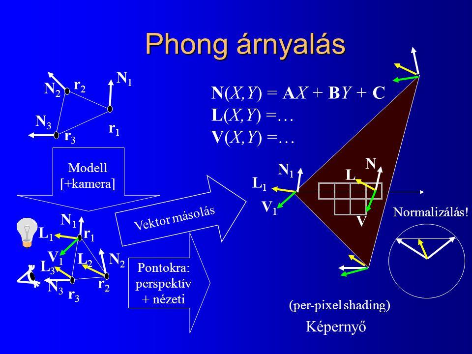 Phong árnyalás N(X,Y) = AX + BY + C L(X,Y) =… V(X,Y) =… N1N1 N2N2 N3N3 r3r3 r1r1 r2r2 N1N1 N2N2 N3N3 r3r3 r1r1 r2r2 Modell [+kamera] Pontokra: perspektív + nézeti Képernyő (per-pixel shading) V1V1 L1L1 L2L2 L3L3 Vektor másolás N1N1 V1V1 L1L1 N V L Normalizálás!