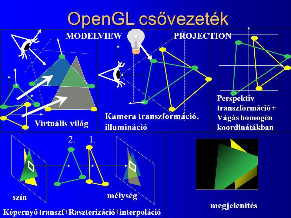 OpenGL csővezeték Virtuális világ Kamera transzformáció, illumináció Perspektív transzformáció + Vágás homogén koordinátákban 1.2.