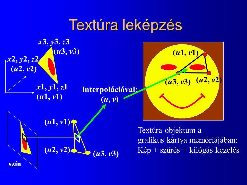 szín Textúra leképzés (u3, v3) (u1, v1) (u2, v2) Interpolációval: (u, v) Textúra objektum a grafikus kártya memóriájában: Kép + szűrés + kilógás kezelés x1, y1, z1 x2, y2, z2 x3, y3, z3 (u1, v1) (u2, v2) (u3, v3) (u1, v1) (u3, v3) (u2, v2)