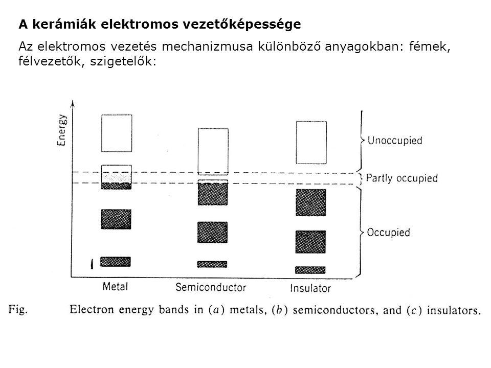 A kerámiák elektromos vezetőképessége Az elektromos vezetés mechanizmusa különböző anyagokban: fémek, félvezetők, szigetelők: