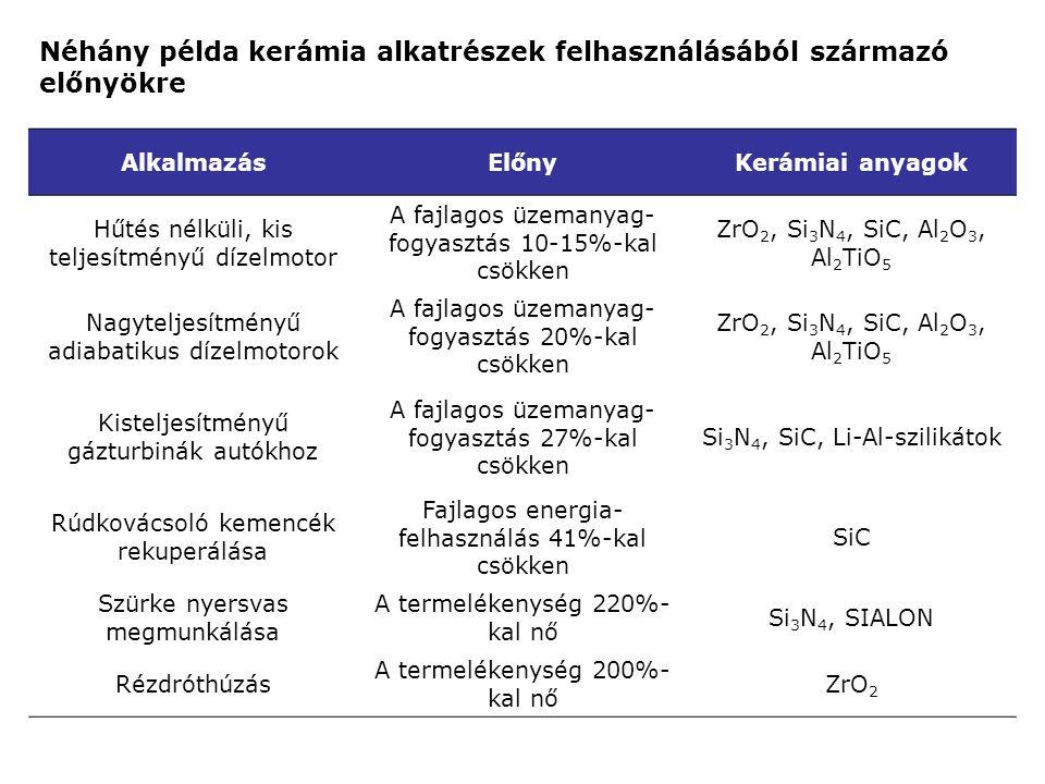 Néhány példa kerámia alkatrészek felhasználásából származó előnyökre AlkalmazásElőnyKerámiai anyagok Hűtés nélküli, kis teljesítményű dízelmotor A faj