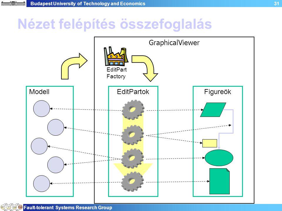 Budapest University of Technology and Economics Fault-tolerant Systems Research Group 31 Nézet felépítés összefoglalás Modell GraphicalViewer EditPartokFigureök EditPart Factory