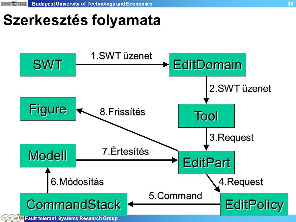 Budapest University of Technology and Economics Fault-tolerant Systems Research Group 38 Szerkesztés folyamata Figure Modell CommandStackEditPolicy EditPart Tool SWTEditDomain 1.SWT üzenet 2.SWT üzenet 8.Frissítés 3.Request 4.Request 5.Command 6.Módosítás 7.Értesítés