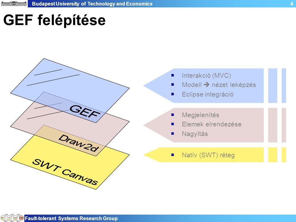 Budapest University of Technology and Economics Fault-tolerant Systems Research Group 4 GEF felépítése  Interakció (MVC)  Modell  nézet leképzés  Eclipse integráció  Megjelenítés  Elemek elrendezése  Nagyítás  Natív (SWT) réteg
