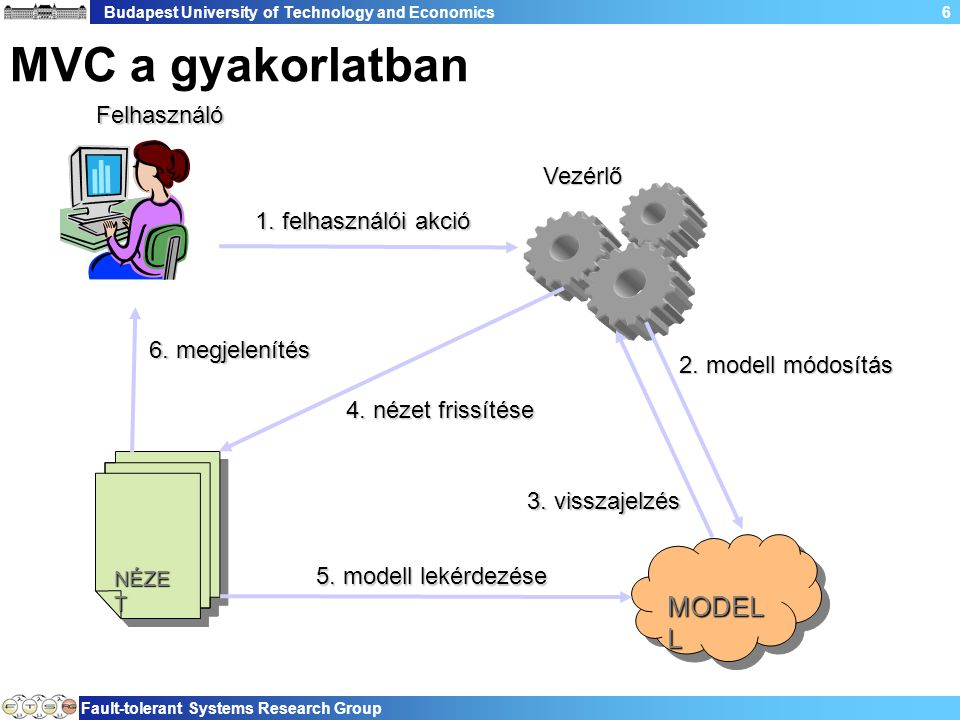 Budapest University of Technology and Economics Fault-tolerant Systems Research Group 37 Szerkesztés szereplői V.