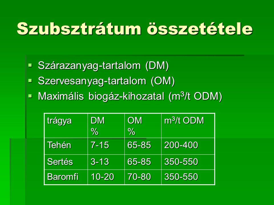 Szubsztrátum összetétele  Szárazanyag-tartalom (DM)  Szervesanyag-tartalom (OM)  Maximális biogáz-kihozatal (m 3 /t ODM) trágya DM % OM % m 3 /t OD