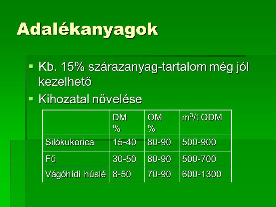 Adalékanyagok  Kb. 15% szárazanyag-tartalom még jól kezelhető  Kihozatal növelése DM % OM % m 3 /t ODM Silókukorica15-4080-90500-900 Fű30-5080-90500
