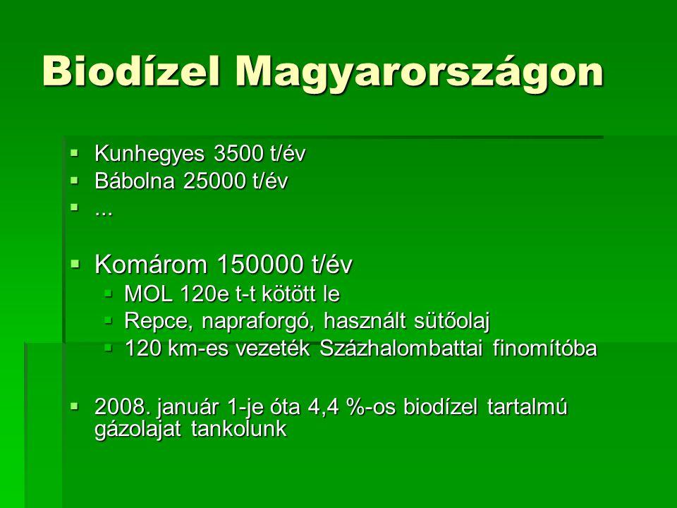 Biodízel Magyarországon  Kunhegyes 3500 t/év  Bábolna 25000 t/év ...  Komárom 150000 t/év  MOL 120e t-t kötött le  Repce, napraforgó, használt s