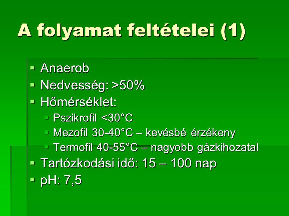 A folyamat feltételei (1)  Anaerob  Nedvesség: >50%  Hőmérséklet:  Pszikrofil <30°C  Mezofil 30-40°C – kevésbé érzékeny  Termofil 40-55°C – nagy