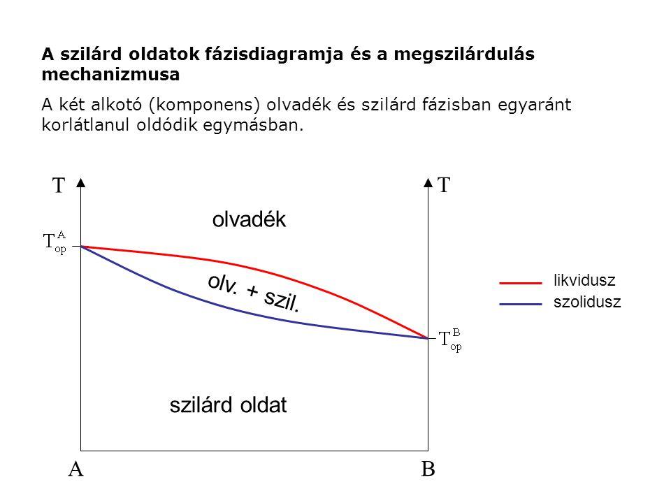 AB T T szilárd oldat olvadék olv. + szil. szolidusz likvidusz A szilárd oldatok fázisdiagramja és a megszilárdulás mechanizmusa A két alkotó (komponen